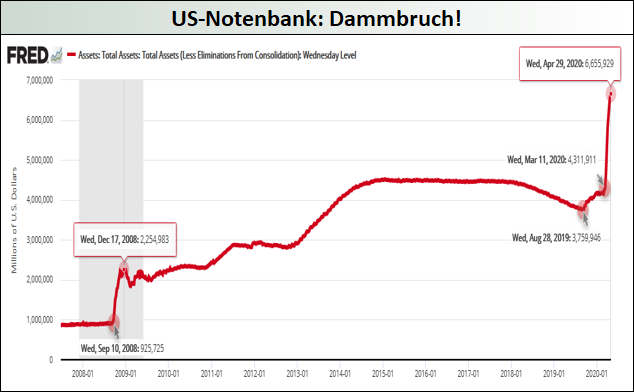 US-Notenbank_Dammbruch