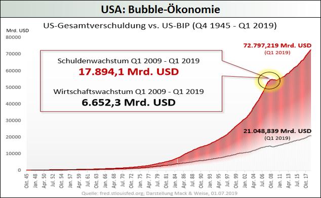 USA-Bubble-Oekonomie-Mack-Weise