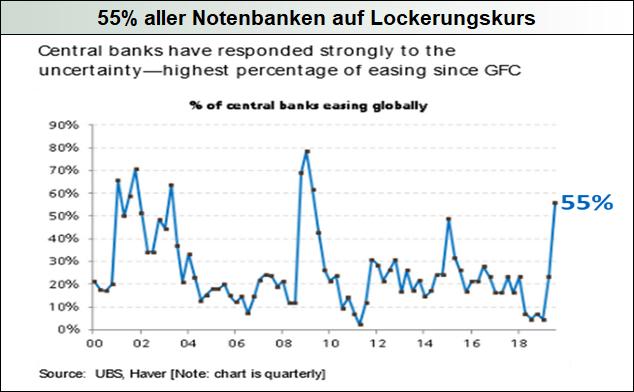 55-aller-Notenbanken-auf-Lockerungskurs