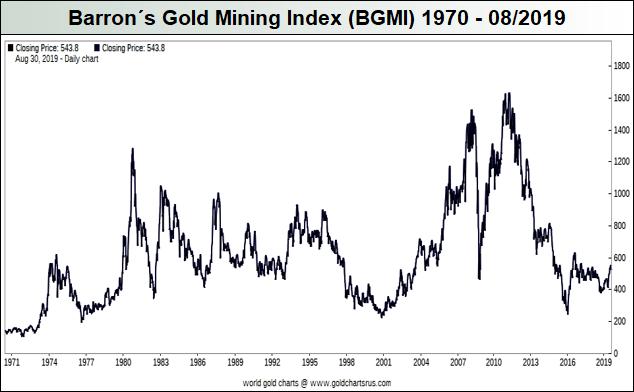 Barron´s-Gold-Mining-Index-BGMI_1970-08.2019
