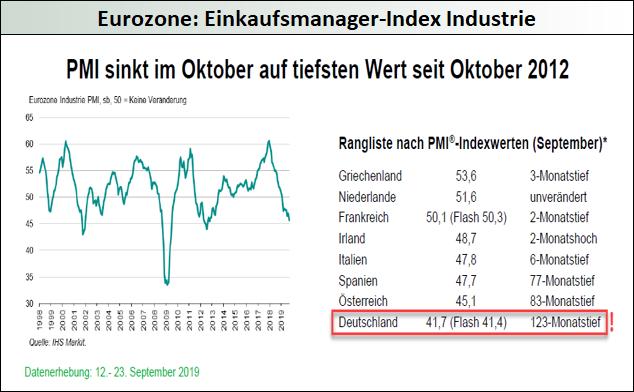 Eurozone_Einkaufsmanager-Index-Industrie