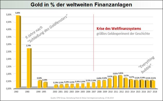Gold-in-der-weltweiten-Finanzanlagen