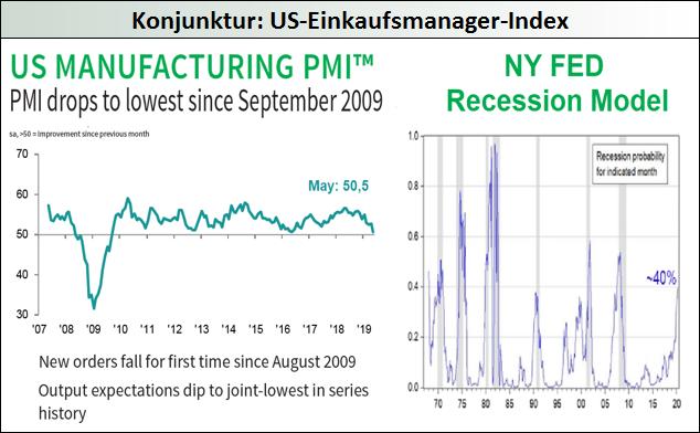 Konjunktur-US-Einkaufsmanager-Index