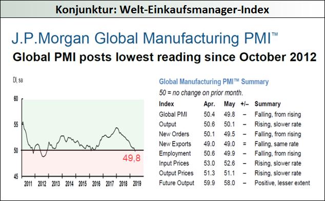 Konjunktur-Welt-Einkaufsmanager-Index