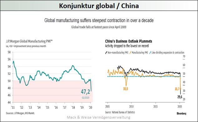 Konjunktur-global-China