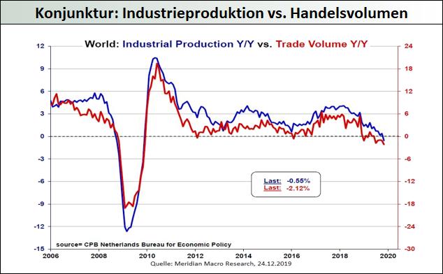 Konjunktur-global-Industrieproduktion-vs.-Handelsvolumen