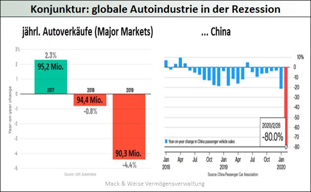 Konjunktur-globale-Autoindustrie-in-der-Rezession
