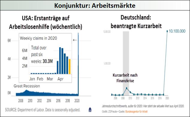 Konjunktur_Arbeitsmärkte