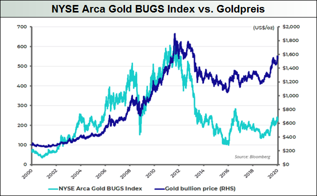NYSE-Arca-Gold-Bugs-Index-vs.-Goldpreis