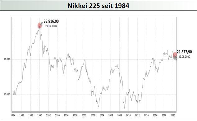 Nikkei-225-seit-1984