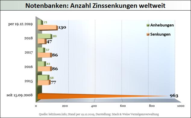 Notenbanken-Anzahl-Zinssenkungen-weltweit