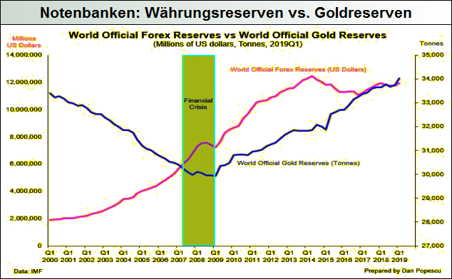 Notenbanken-Währungsreserven-vs.-Goldreserven