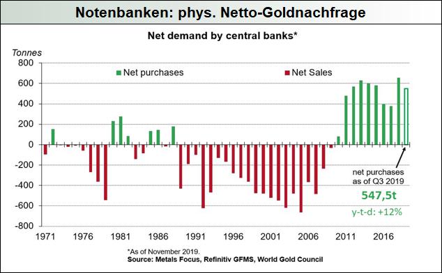 Notenbanken-phys.-Netto-Goldnachfrage