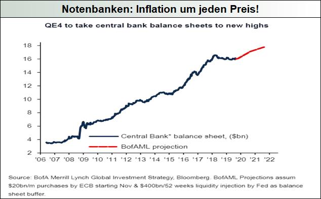 Notenbanken_Inflation-um-jeden-Preis