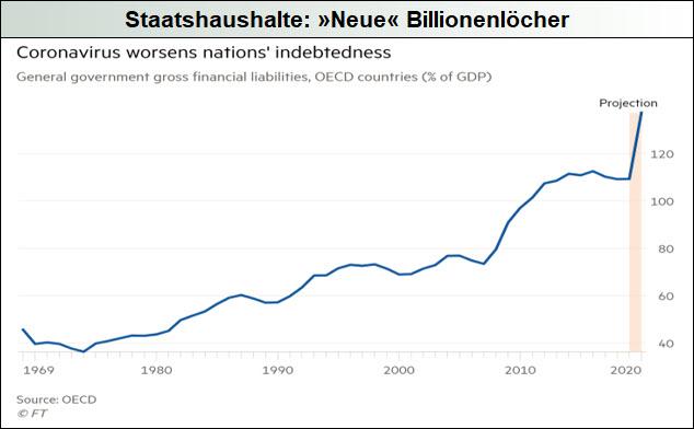 Staatshaushalte_Neue-Billionenlöcher