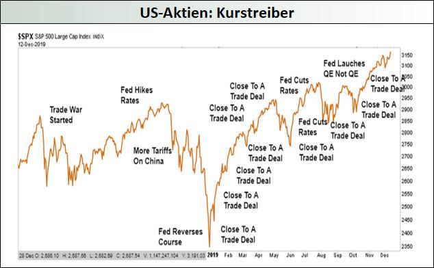 US-Aktien-Kurstreiber