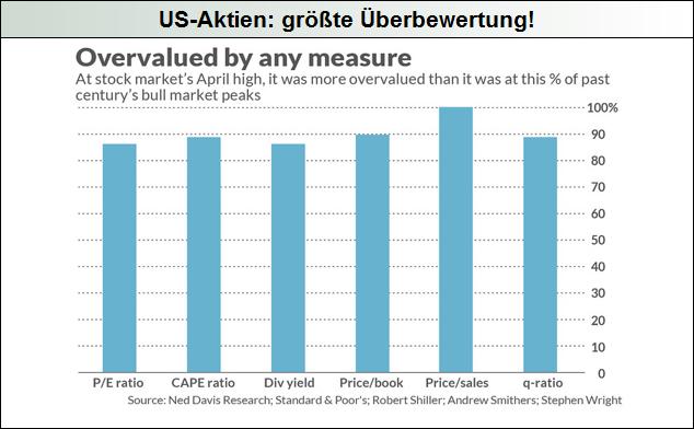US-Aktien-größte-Überbewertung