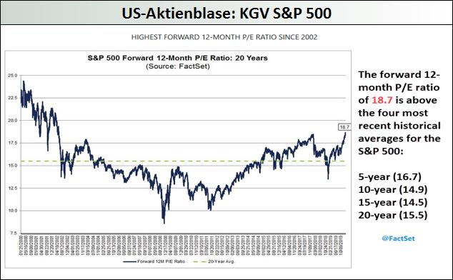 US-Aktienblase-KGV-SP-500
