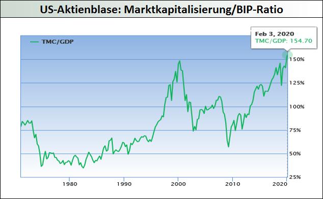 US-Aktienblase-MarketCap-BIP-Ratio