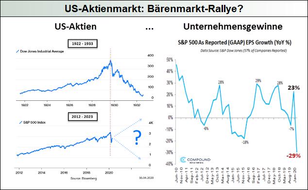 US-Aktienmärkte_Bärenmarktrallye