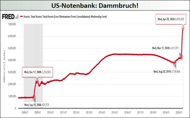 US-Notenbank_Dammbruch