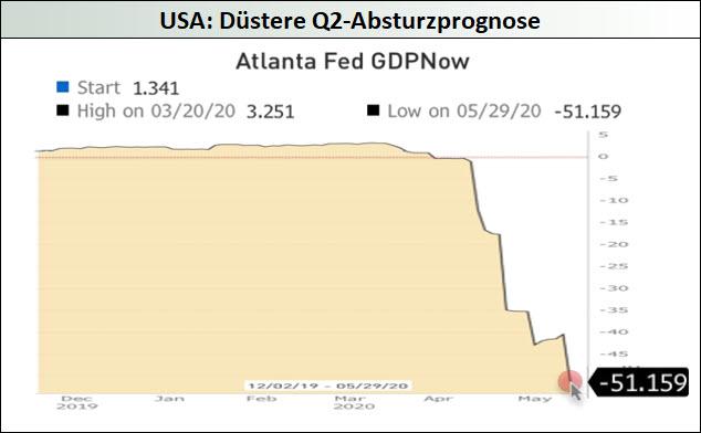 USA_Düstere-Q2-Absturzprognose