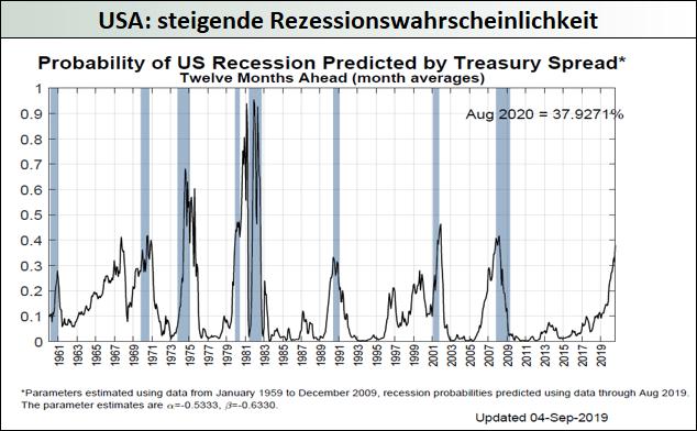 USA_steigende-Rezessionswahrscheinlichkeit