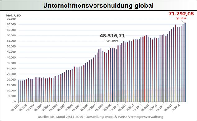 Unternehmensverschuldung-global