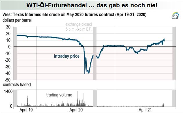 WTI-Öl-Futurehandel_das-gab-es-noch-nie