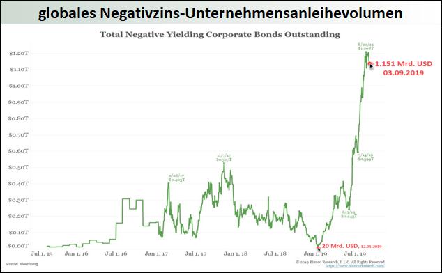 globales-Negativzins-Unternehmensanleihevolumen
