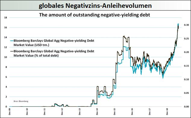 globales-Negativzins-Volumen
