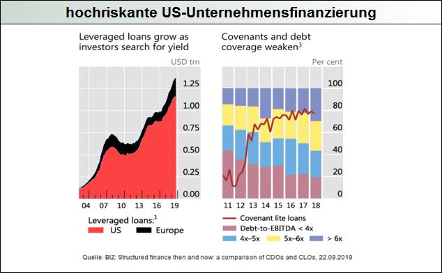 hochriskante-US-Unternehmensfinanzierung