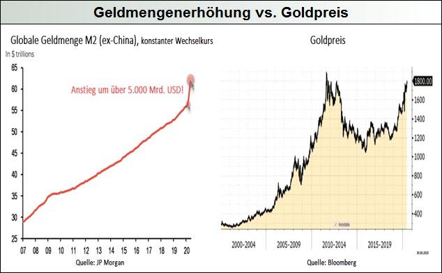 Geldmengenerhöhung-vs.-Goldpreis