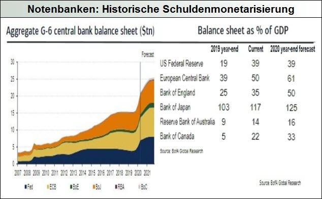 Notenbanken-historische-Schuldenmonetarisierung