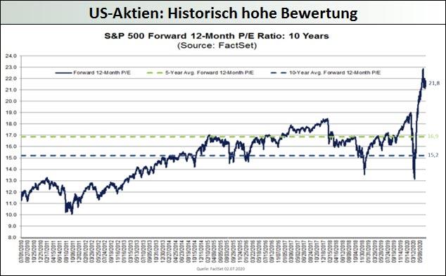 US-Aktien_historisch-hohe-Bewertung