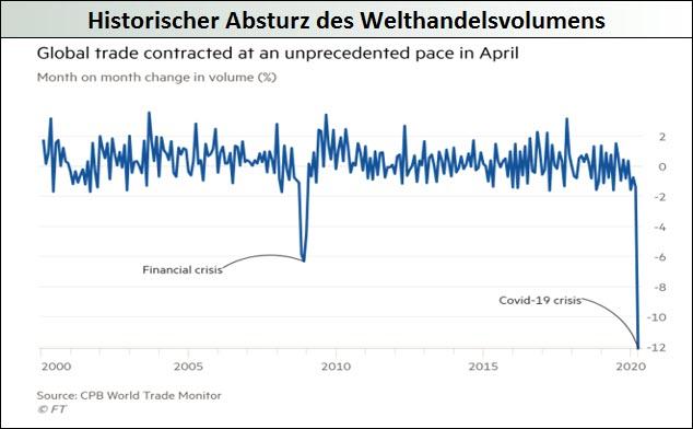 historischer-Absturz-des-Welthandelsvolumens