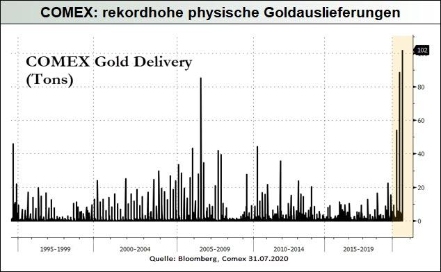 COMEX_rekordhohe-physische-Goldauslieferungen
