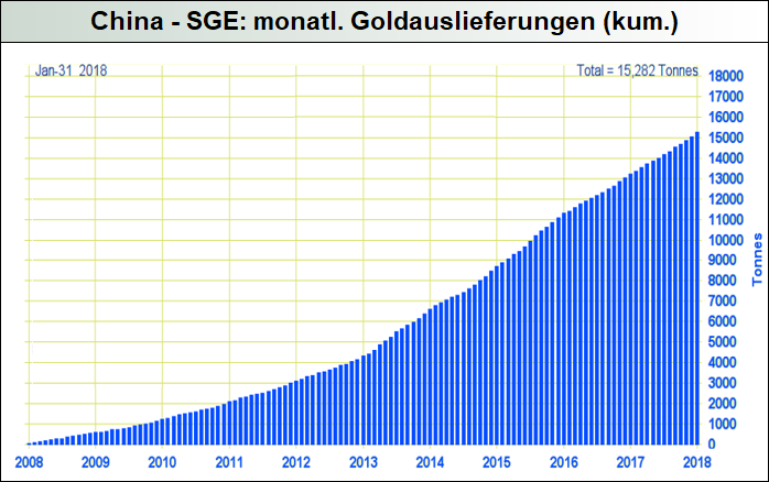 China-SGE-Goldauslieferungen
