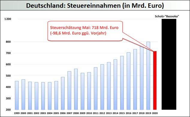 Deutschland_Steuereinnahmen