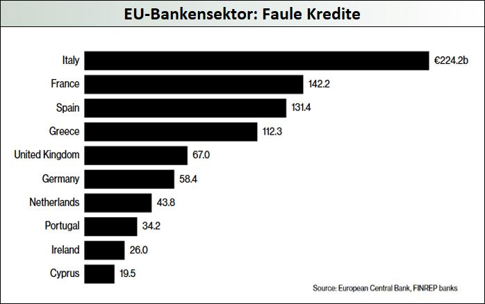 EU-Bankensektor_Faule-Kredite