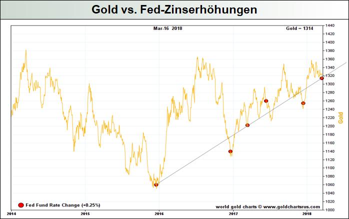 Gold-vs.-US-Zinserhöhungen