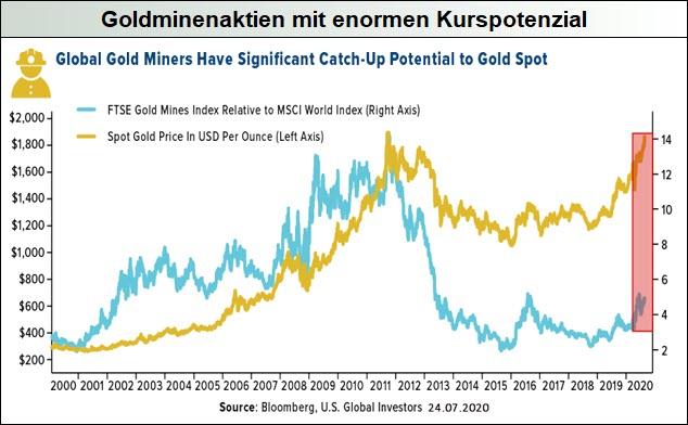 Goldminenaktien-mit-enormen-Kurspotenzial