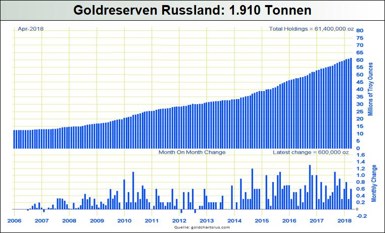 Goldreserven-Russland