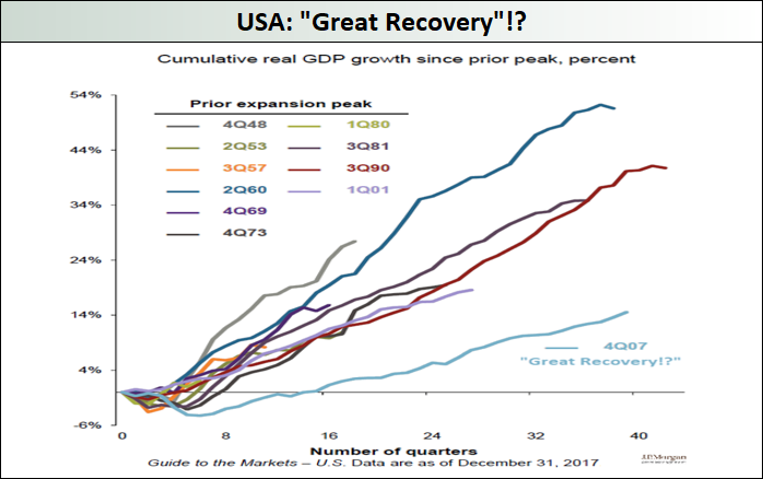Great-Recovery
