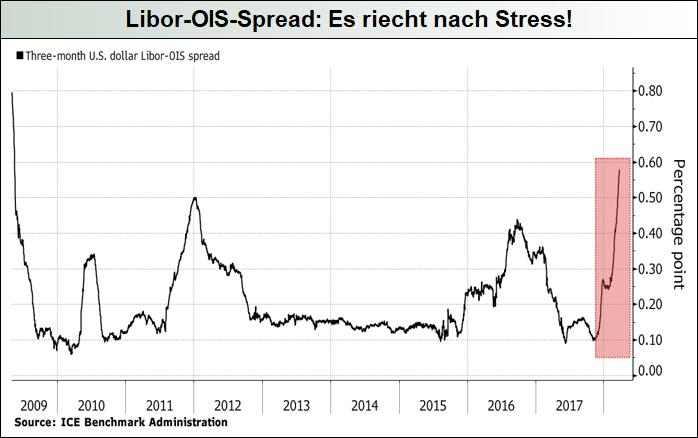 Libor-OIS-Spread_Es-riecht-nach-Stress