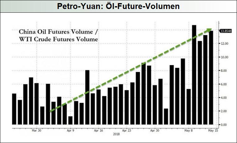 Petro-Yuan