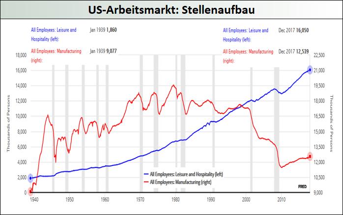 US-Arbeitsmarkt-Stellenaufbau