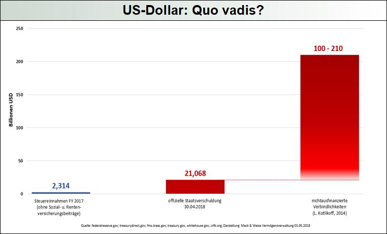 US-Dollar_Quo_Vadis
