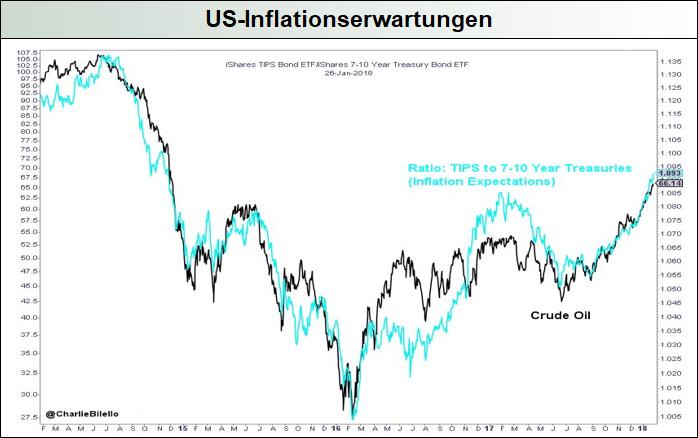 US-Inflationserwartungen
