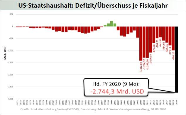 US-Staatshaushalt_Defizit-Überschuss-je-Fiskaljahr
